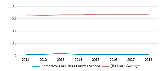 This chart display the diversity score of Tomorrows Builders Charter School and the public school average diversity score of Illinois by year, with the latest 2017-18 school year data.