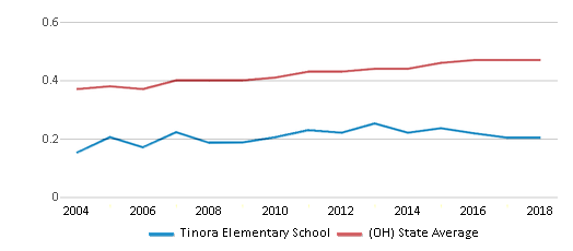 This chart display the diversity score of Tinora Elementary School and the public school average diversity score of Ohio by year, with the latest 2017-18 school year data.
