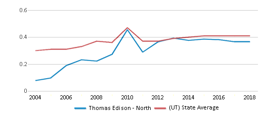 This chart display the diversity score of Thomas Edison - North and the public school average diversity score of Utah by year, with the latest 2017-18 school year data.