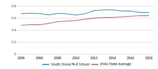 This chart display the diversity score of South Shore Pk-8 School and the public school average diversity score of Washington by year, with the latest 2017-18 school year data.