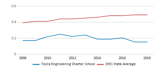 This chart display the diversity score of Tesla Engineering Charter School and the public school average diversity score of Wisconsin by year, with the latest 2017-18 school year data.