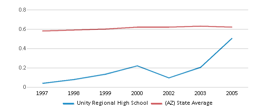 This chart display the diversity score of Unity Regional High School and the public school average diversity score of Arizona by year, with the latest 2004-05 school year data.