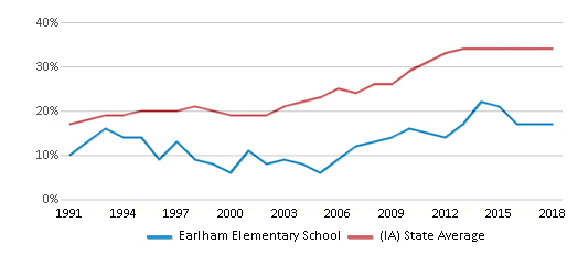 This chart display the percentage of students who is eligible for free lunch in Earlham Elementary School and the percentage of public school students who is eligible for free lunch in Iowa by year, with the latest 2017-18 school year data.