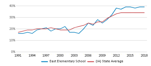 This chart display the percentage of students who is eligible for free lunch in East Elementary School and the percentage of public school students who is eligible for free lunch in Iowa by year, with the latest 2017-18 school year data.