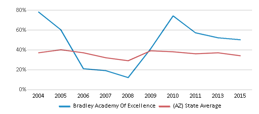 This chart display the percentage of students who is eligible for free lunch in Bradley Academy Of Excellence and the percentage of public school students who is eligible for free lunch in Arizona by year, with the latest 2014-15 school year data.