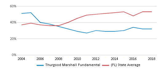 This chart display the percentage of students who is eligible for free lunch in Thurgood Marshall Fundamental and the percentage of public school students who is eligible for free lunch in Florida by year, with the latest 2017-18 school year data.