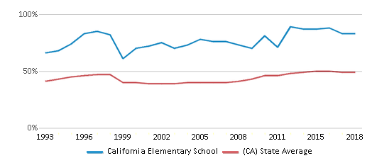 This chart display the percentage of students who is eligible for free lunch in California Elementary School and the percentage of public school students who is eligible for free lunch in California by year, with the latest 2017-18 school year data.