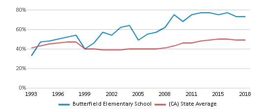 This chart display the percentage of students who is eligible for free lunch in Butterfield Elementary School and the percentage of public school students who is eligible for free lunch in California by year, with the latest 2017-18 school year data.