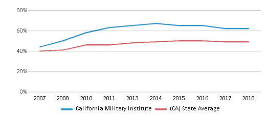 This chart display the percentage of students who is eligible for free lunch in California Military Institute and the percentage of public school students who is eligible for free lunch in California by year, with the latest 2017-18 school year data.