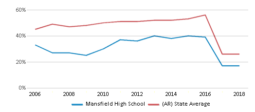 This chart display the percentage of students who is eligible for free lunch in Mansfield High School and the percentage of public school students who is eligible for free lunch in Arkansas by year, with the latest 2017-18 school year data.