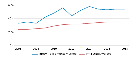 This chart display the percentage of students who is eligible for free lunch in Brosville Elementary School and the percentage of public school students who is eligible for free lunch in Virginia by year, with the latest 2017-18 school year data.