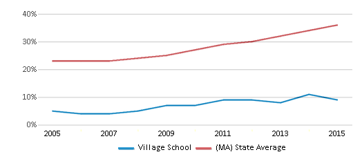 This chart display the percentage of students who is eligible for free lunch in Village School and the percentage of public school students who is eligible for free lunch in Massachusetts by year, with the latest 2014-15 school year data.