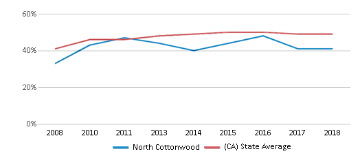 This chart display the percentage of students who is eligible for free lunch in North Cottonwood and the percentage of public school students who is eligible for free lunch in California by year, with the latest 2017-18 school year data.