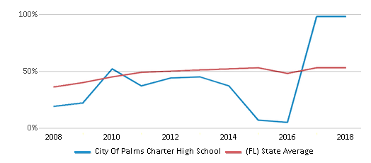 This chart display the percentage of students who is eligible for free lunch in City Of Palms Charter High School and the percentage of public school students who is eligible for free lunch in Florida by year, with the latest 2017-18 school year data.