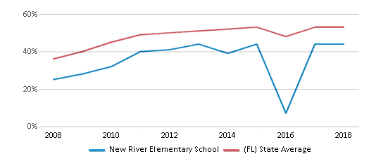 This chart display the percentage of students who is eligible for free lunch in New River Elementary School and the percentage of public school students who is eligible for free lunch in Florida by year, with the latest 2017-18 school year data.