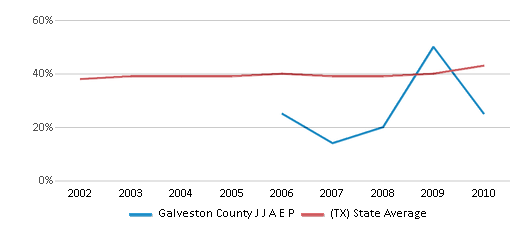 This chart display the percentage of students who is eligible for free lunch in Galveston County J J A E P and the percentage of public school students who is eligible for free lunch in Texas by year, with the latest 2009-10 school year data.