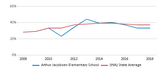 This chart display the percentage of students who is eligible for free lunch in Arthur Jacobsen Elementary School and the percentage of public school students who is eligible for free lunch in Washington by year, with the latest 2017-18 school year data.