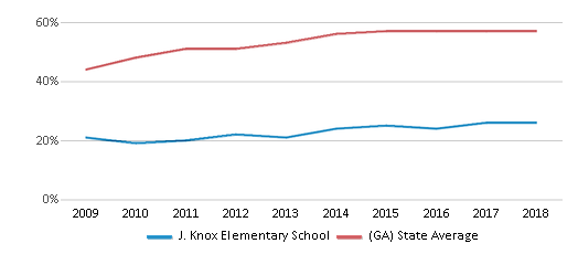 This chart display the percentage of students who is eligible for free lunch in J. Knox Elementary School and the percentage of public school students who is eligible for free lunch in Georgia by year, with the latest 2017-18 school year data.