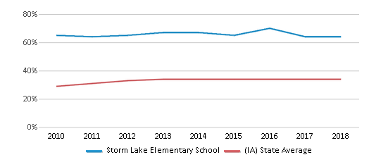 This chart display the percentage of students who is eligible for free lunch in Storm Lake Elementary School and the percentage of public school students who is eligible for free lunch in Iowa by year, with the latest 2017-18 school year data.