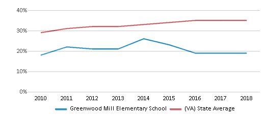This chart display the percentage of students who is eligible for free lunch in Greenwood Mill Elementary School and the percentage of public school students who is eligible for free lunch in Virginia by year, with the latest 2017-18 school year data.