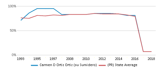 This chart display the percentage of students who is eligible for free lunch in Carmen D Ortiz Ortiz (su Sumidero) and the percentage of public school students who is eligible for free lunch in Puerto Rico by year, with the latest 2017-18 school year data.