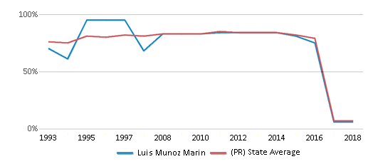 This chart display the percentage of students who is eligible for free lunch in Luis Munoz Marin and the percentage of public school students who is eligible for free lunch in Puerto Rico by year, with the latest 2017-18 school year data.
