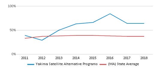 This chart display the percentage of students who is eligible for free lunch in Yakima Satellite Alternative Programs and the percentage of public school students who is eligible for free lunch in Washington by year, with the latest 2017-18 school year data.