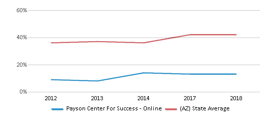 This chart display the percentage of students who is eligible for free lunch in Payson Center For Success - Online and the percentage of public school students who is eligible for free lunch in Arizona by year, with the latest 2017-18 school year data.