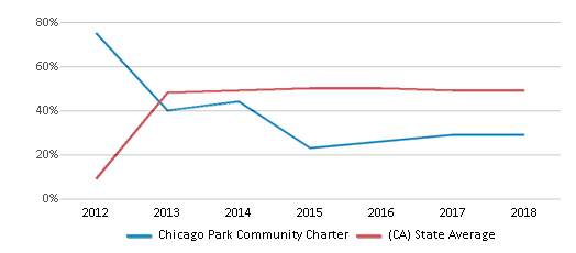 This chart display the percentage of students who is eligible for free lunch in Chicago Park Community Charter and the percentage of public school students who is eligible for free lunch in California by year, with the latest 2017-18 school year data.