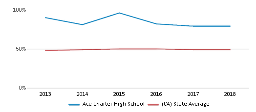 This chart display the percentage of students who is eligible for free lunch in Ace Charter High School and the percentage of public school students who is eligible for free lunch in California by year, with the latest 2017-18 school year data.