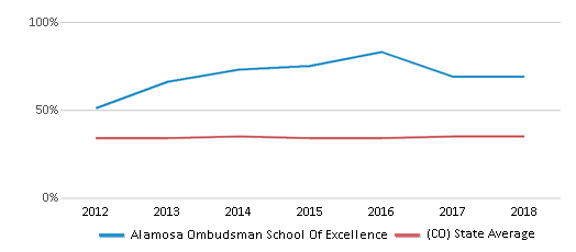 This chart display the percentage of students who is eligible for free lunch in Alamosa Ombudsman School Of Excellence and the percentage of public school students who is eligible for free lunch in Colorado by year, with the latest 2017-18 school year data.