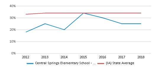 This chart display the percentage of students who is eligible for free lunch in Central Springs Elementary School - Nora Springs and the percentage of public school students who is eligible for free lunch in Iowa by year, with the latest 2017-18 school year data.