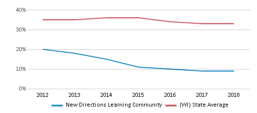 This chart display the percentage of students who is eligible for free lunch in New Directions Learning Community and the percentage of public school students who is eligible for free lunch in Wisconsin by year, with the latest 2017-18 school year data.