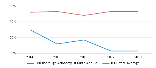 This chart display the percentage of students who is eligible for free lunch in Hillsborough Academy Of Math And Science and the percentage of public school students who is eligible for free lunch in Florida by year, with the latest 2017-18 school year data.