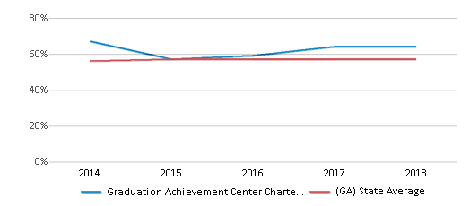 This chart display the percentage of students who is eligible for free lunch in Graduation Achievement Center Charter High School and the percentage of public school students who is eligible for free lunch in Georgia by year, with the latest 2017-18 school year data.