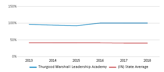 This chart display the percentage of students who is eligible for free lunch in Thurgood Marshall Leadership Academy and the percentage of public school students who is eligible for free lunch in Indiana by year, with the latest 2017-18 school year data.