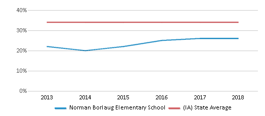 This chart display the percentage of students who is eligible for free lunch in Norman Borlaug Elementary School and the percentage of public school students who is eligible for free lunch in Iowa by year, with the latest 2017-18 school year data.