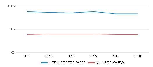 This chart display the percentage of students who is eligible for free lunch in Ortiz Elementary School and the percentage of public school students who is eligible for free lunch in Kansas by year, with the latest 2017-18 school year data.