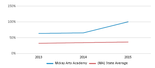 This chart display the percentage of students who is eligible for free lunch in Mckay Arts Academy and the percentage of public school students who is eligible for free lunch in Massachusetts by year, with the latest 2014-15 school year data.