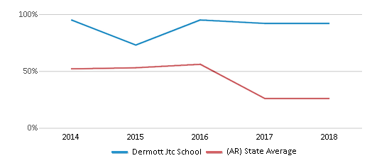 This chart display the percentage of students who is eligible for free lunch in Dermott Jtc School and the percentage of public school students who is eligible for free lunch in Arkansas by year, with the latest 2017-18 school year data.