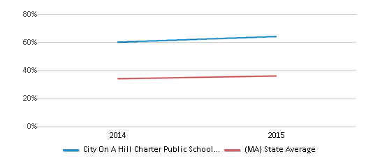 This chart display the percentage of students who is eligible for free lunch in City On A Hill Charter Public School Dudley Square and the percentage of public school students who is eligible for free lunch in Massachusetts by year, with the latest 2014-15 school year data.