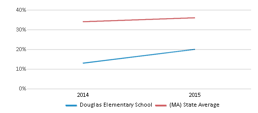 This chart display the percentage of students who is eligible for free lunch in Douglas Elementary School and the percentage of public school students who is eligible for free lunch in Massachusetts by year, with the latest 2014-15 school year data.