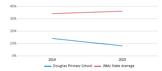 This chart display the percentage of students who is eligible for free lunch in Douglas Primary School and the percentage of public school students who is eligible for free lunch in Massachusetts by year, with the latest 2014-15 school year data.