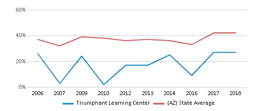 This chart display the percentage of students who is eligible for free lunch in Triumphant Learning Center and the percentage of public school students who is eligible for free lunch in Arizona by year, with the latest 2017-18 school year data.