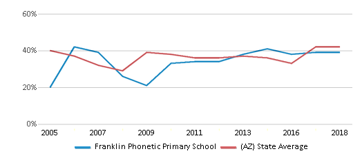 This chart display the percentage of students who is eligible for free lunch in Franklin Phonetic Primary School and the percentage of public school students who is eligible for free lunch in Arizona by year, with the latest 2017-18 school year data.