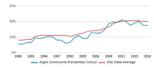 This chart display the percentage of students who is eligible for free lunch in Argos Community Elementary School and the percentage of public school students who is eligible for free lunch in Indiana by year, with the latest 2017-18 school year data.
