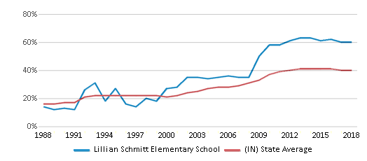 This chart display the percentage of students who is eligible for free lunch in Lillian Schmitt Elementary School and the percentage of public school students who is eligible for free lunch in Indiana by year, with the latest 2017-18 school year data.