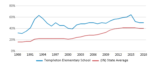 This chart display the percentage of students who is eligible for free lunch in Templeton Elementary School and the percentage of public school students who is eligible for free lunch in Indiana by year, with the latest 2017-18 school year data.