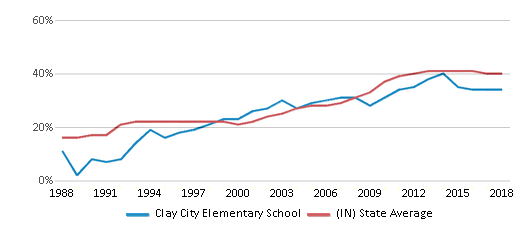 This chart display the percentage of students who is eligible for free lunch in Clay City Elementary School and the percentage of public school students who is eligible for free lunch in Indiana by year, with the latest 2017-18 school year data.