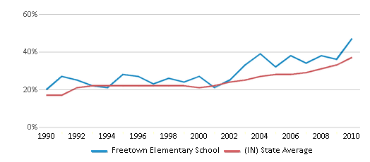 This chart display the percentage of students who is eligible for free lunch in Freetown Elementary School and the percentage of public school students who is eligible for free lunch in Indiana by year, with the latest 2009-10 school year data.